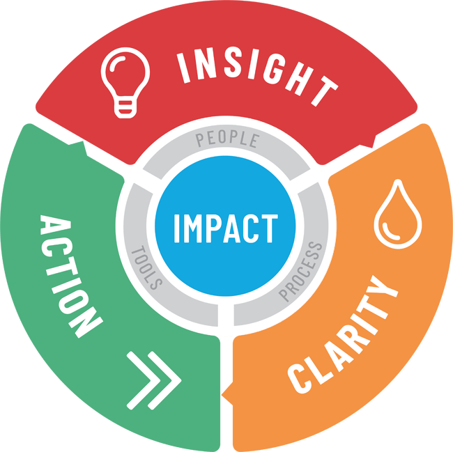 Steps to affecting positive change: Insight - Action - Clarify